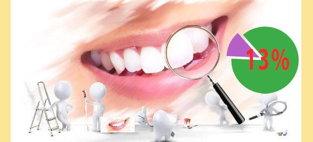 Уход и лечение зубов и 13%