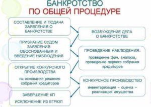 Схема процесса банкротства