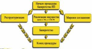 Схема процедуры банкротства