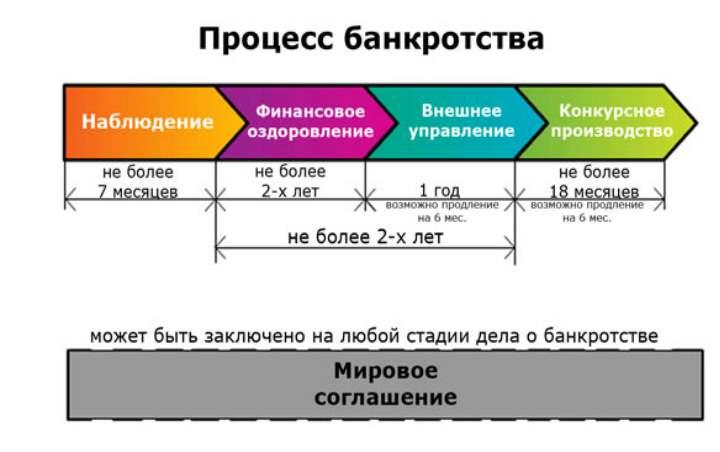 Схема процессов банкротства