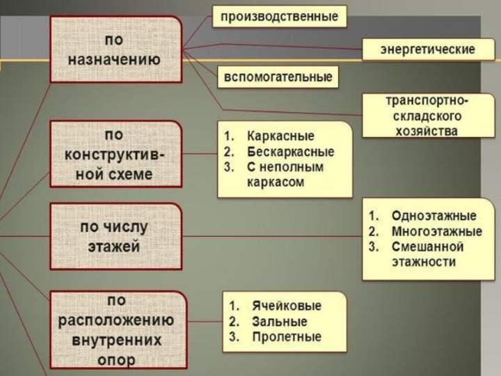 Схема коммерческой недвижимости